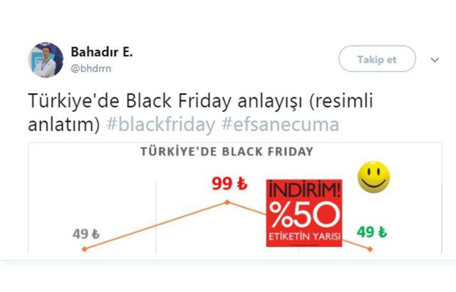 Twitter'dan Black Friday Çılgınlığına Gelen En Komedi Tepkiler - 1